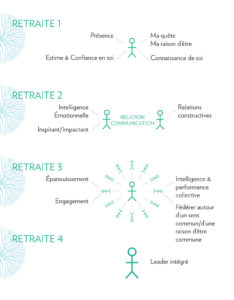 schéma-leadership-kodama